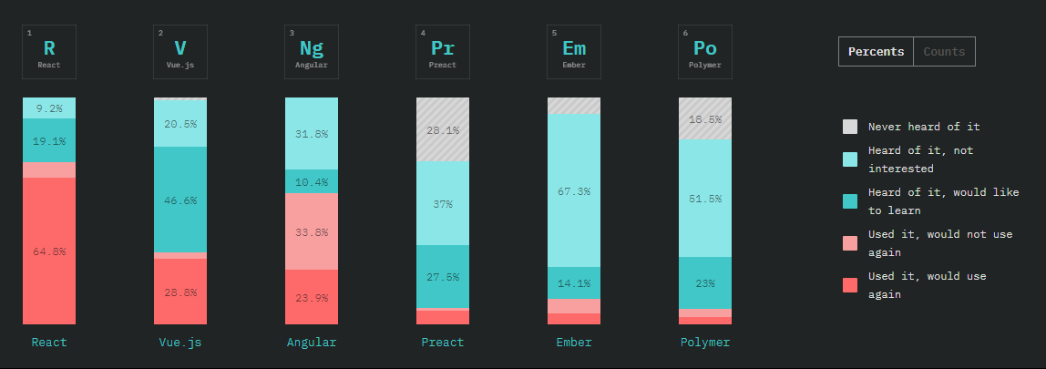 Overall Front-end Frameworks results.